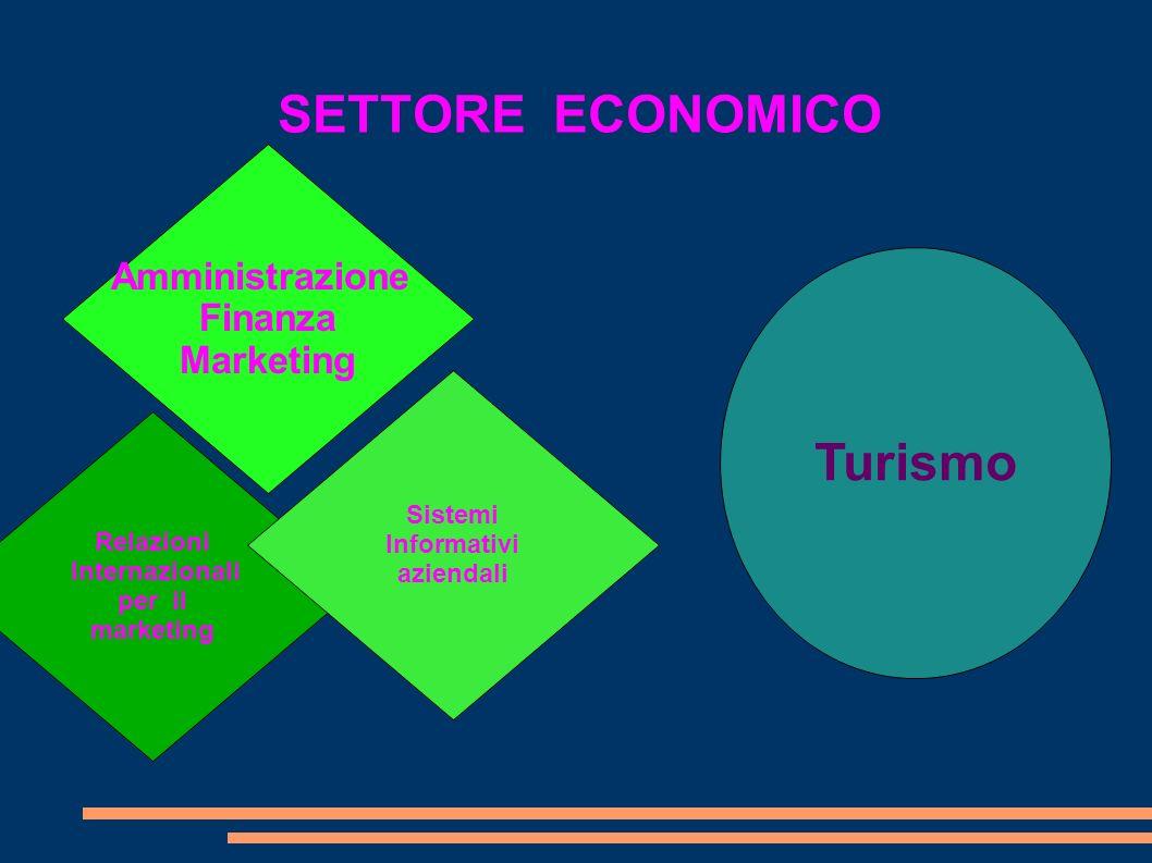 SETTORE ECONOMICO Amministrazione Finanza Marketing Relazioni Internazionali per il marketing Sistemi Informativi aziendali Turismo