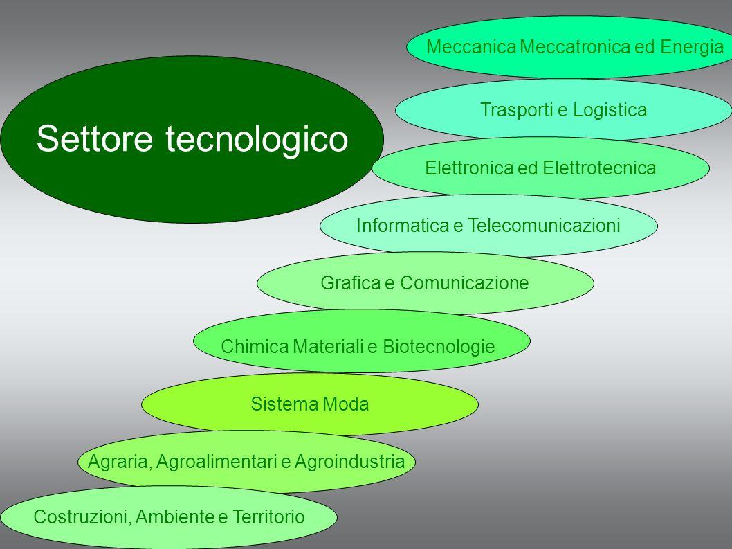 Settore tecnologico Meccanica Meccatronica ed Energia Trasporti e Logistica Elettronica ed Elettrotecnica Informatica e Telecomunicazioni Grafica e Co