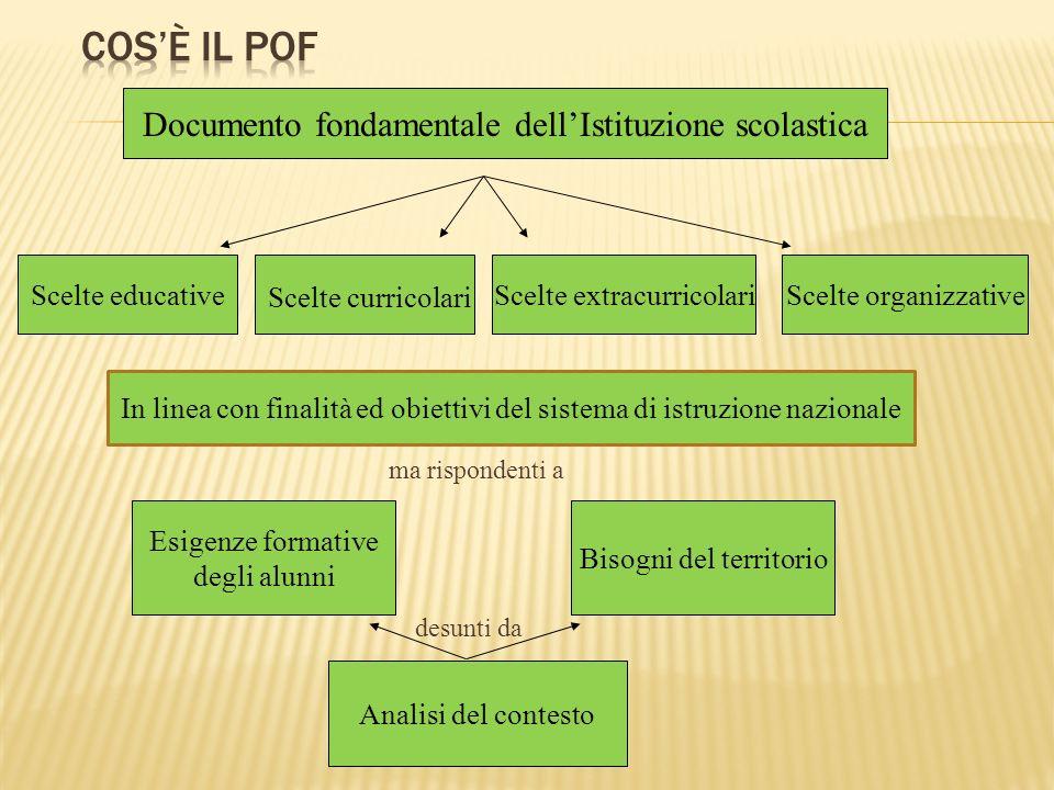 Documento fondamentale dellIstituzione scolastica Scelte educative Scelte curricolari Scelte extracurricolariScelte organizzative Esigenze formative d