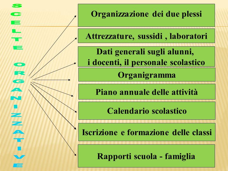 Organizzazione dei due plessi Attrezzature, sussidi, laboratori Dati generali sugli alunni, i docenti, il personale scolastico Organigramma Piano annu