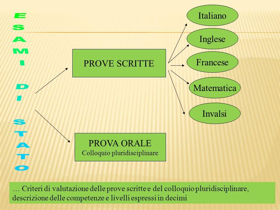 PROVE SCRITTE PROVA ORALE Colloquio pluridisciplinare Italiano Inglese Francese Matematica Invalsi … Criteri di valutazione delle prove scritte e del