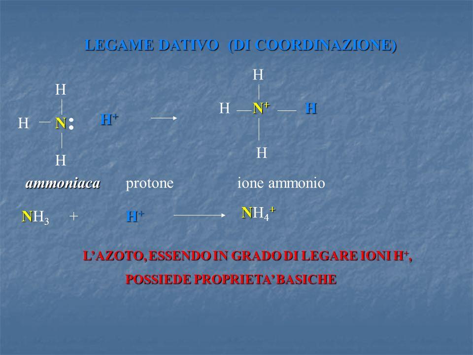LEGAME DATIVO (DI COORDINAZIONE) H NH H H+H+H+H+ H N+N+N+N+ H H H ammoniacaprotone ione ammonio NH + NH 3 + H + N+NH4+N+NH4+ LAZOTO, ESSENDO IN GRADO