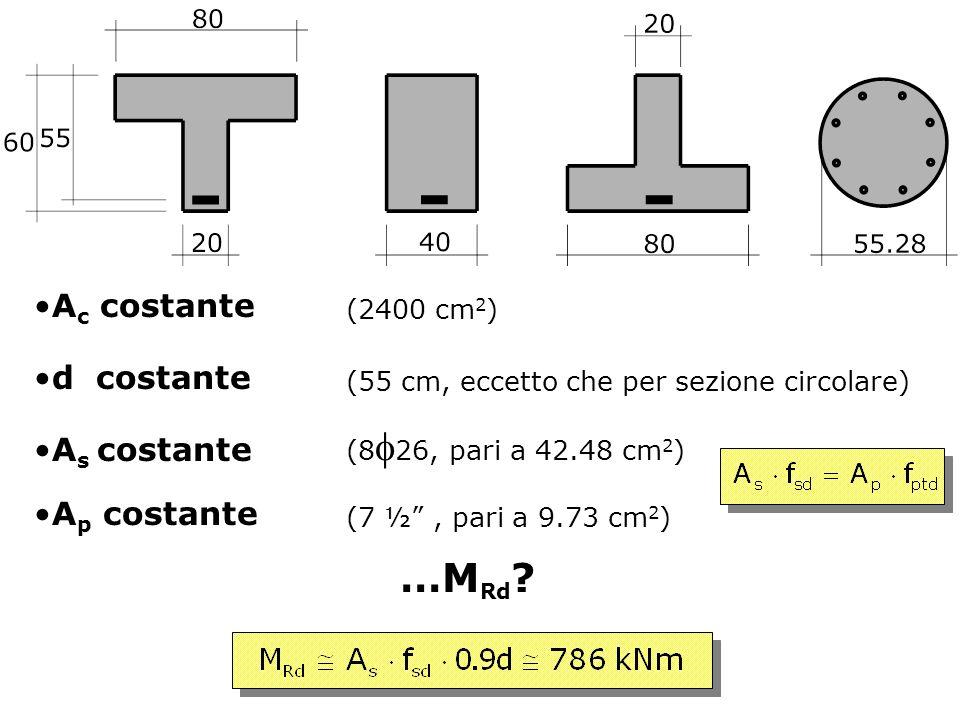 …M Rd ? A c costante (2400 cm 2 ) d costante A s costante (55 cm, eccetto che per sezione circolare) (8 26, pari a 42.48 cm 2 ) (7 ½, pari a 9.73 cm 2