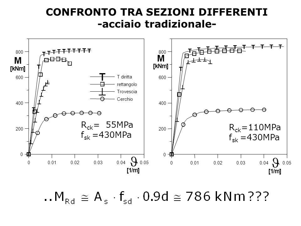 CONFRONTO TRA SEZIONI DIFFERENTI -acciaio tradizionale- 00.010.020.030.040.05 0 200 400 600 800 T diritta rettangolo Trovescia Cerchio M [kNm] [1/m] 0