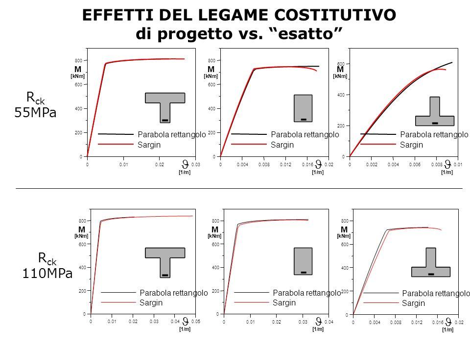 EFFETTI DEL LEGAME COSTITUTIVO di progetto vs. esatto 00.0040.0080.0120.0160.02 0 200 400 600 800 Parabola rettangolo Sargin M [kNm] [1/m] 00.010.020.