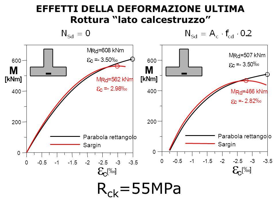 EFFETTI DELLA DEFORMAZIONE ULTIMA Rottura lato calcestruzzo R ck =55MPa 0-0.5-1.5-2-2.5-3-3.5 c ] 0 200 400 600 Parabola rettangolo Sargin M [kNm] M R
