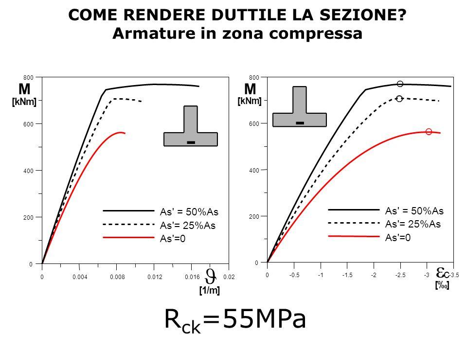 COME RENDERE DUTTILE LA SEZIONE? Armature in zona compressa 00.0040.0080.0120.0160.02 0 200 400 600 800 As' = 50%As As'= 25%As As'=0 M [kNm] [1/m] 0-0