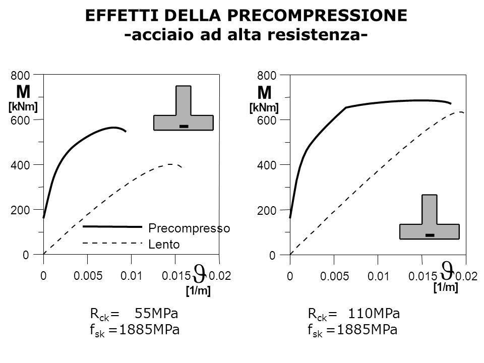 EFFETTI DELLA PRECOMPRESSIONE -acciaio ad alta resistenza- R ck = 55MPa f sk =1885MPa R ck = 110MPa f sk =1885MPa 00.0050.010.0150.02 0 200 400 600 80
