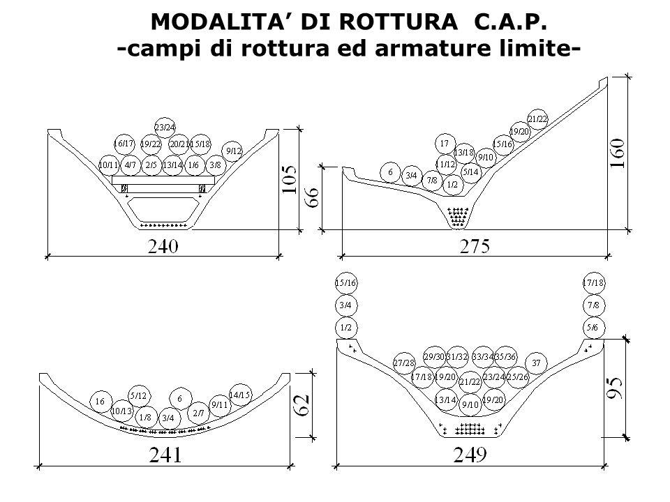 CONFRONTO TRA SEZIONI DIFFERENTI -acciaio tradizionale- 00.010.020.030.040.05 0 200 400 600 800 T diritta rettangolo Trovescia Cerchio M [kNm] [1/m] 00.010.020.030.040.05 0 200 400 600 800 M [kNm] [1/m] R ck = 55MPa f sk =430MPa R ck =110MPa f sk =430MPa