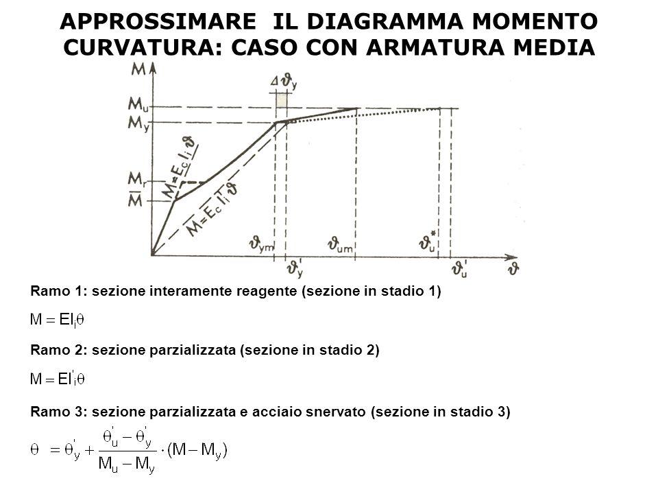 APPROSSIMARE IL DIAGRAMMA MOMENTO CURVATURA: CASO CON ARMATURA MEDIA Ramo 1: sezione interamente reagente (sezione in stadio 1) Ramo 3: sezione parzia