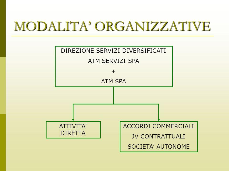 MODALITA ORGANIZZATIVE DIREZIONE SERVIZI DIVERSIFICATI ATM SERVIZI SPA + ATM SPA ATTIVITA DIRETTA ACCORDI COMMERCIALI JV CONTRATTUALI SOCIETA AUTONOME