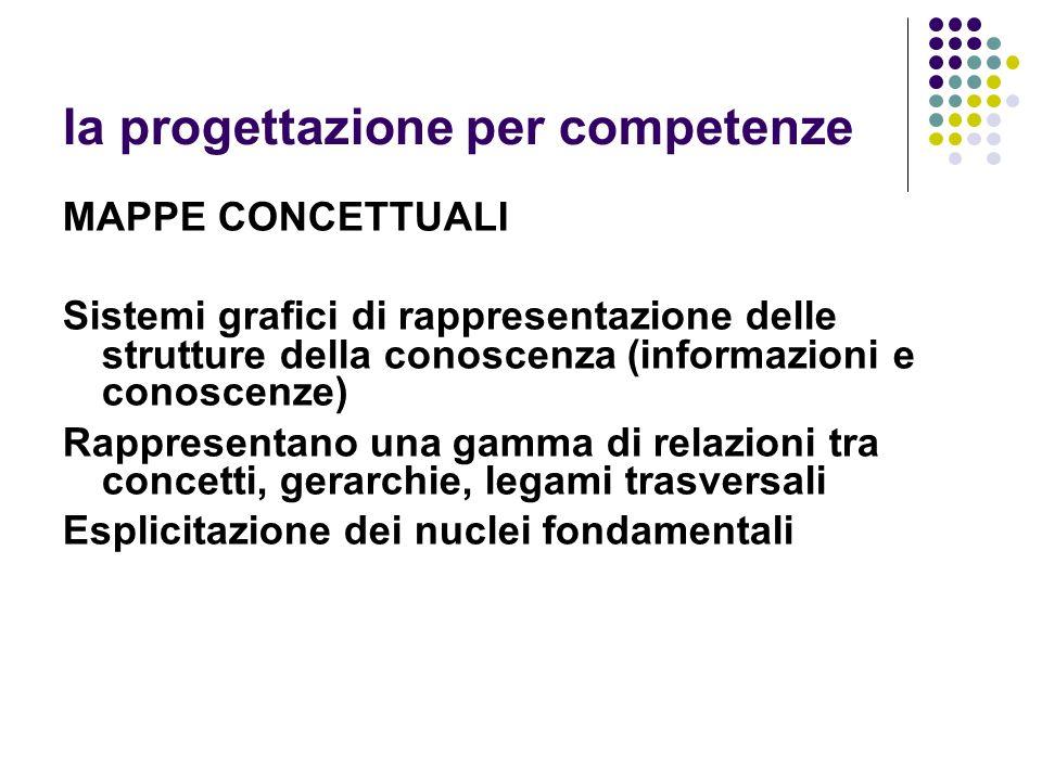 la progettazione per competenze MAPPE CONCETTUALI Sistemi grafici di rappresentazione delle strutture della conoscenza (informazioni e conoscenze) Rappresentano una gamma di relazioni tra concetti, gerarchie, legami trasversali Esplicitazione dei nuclei fondamentali