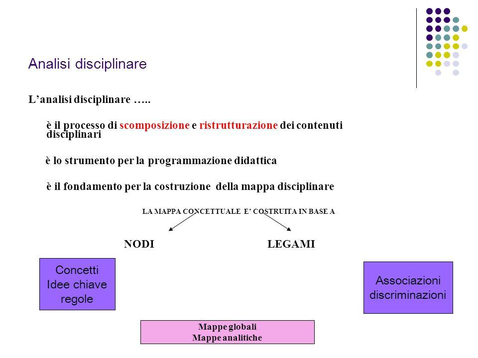 Lanalisi disciplinare …..