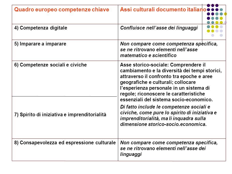 Assi culturali documento italianoQuadro europeo competenze chiave Confluisce nellasse dei linguaggi4) Competenza digitale Non compare come competenza