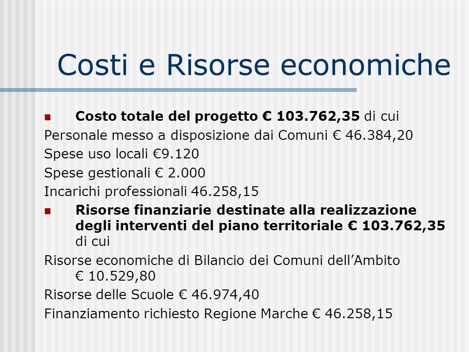 Costi e Risorse economiche Costo totale del progetto 103.762,35 di cui Personale messo a disposizione dai Comuni 46.384,20 Spese uso locali 9.120 Spes