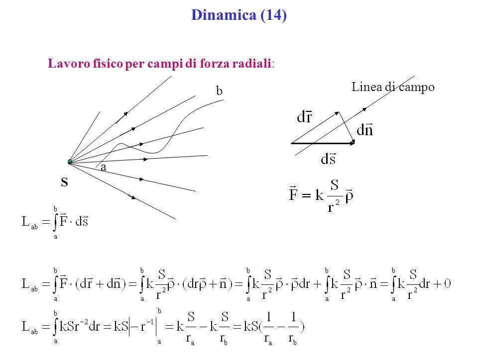 Dinamica (14) Lavoro fisico per campi di forza radiali: S a b Linea di campo