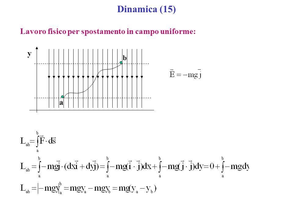 Dinamica (15) Lavoro fisico per spostamento in campo uniforme: y a b