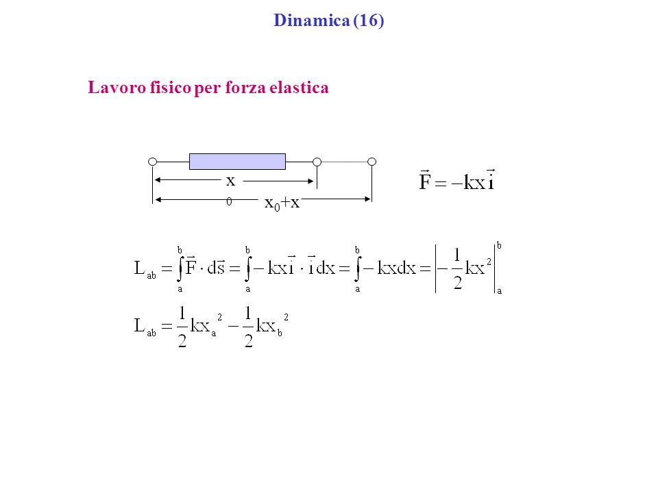 Dinamica (16) Lavoro fisico per forza elastica x 0 +x x0x0
