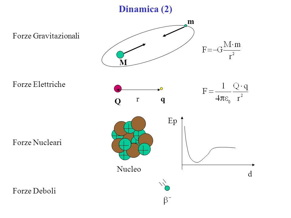 Dinamica (2) d Forze Gravitazionali Forze Elettriche Forze Nucleari Forze Deboli M m Q qr Ep Nucleo