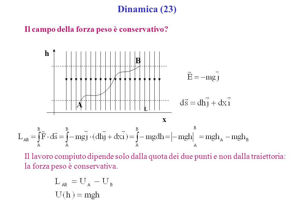 Dinamica (23) Il campo della forza peso è conservativo? A B h x Il lavoro compiuto dipende solo dalla quota dei due punti e non dalla traiettoria: la