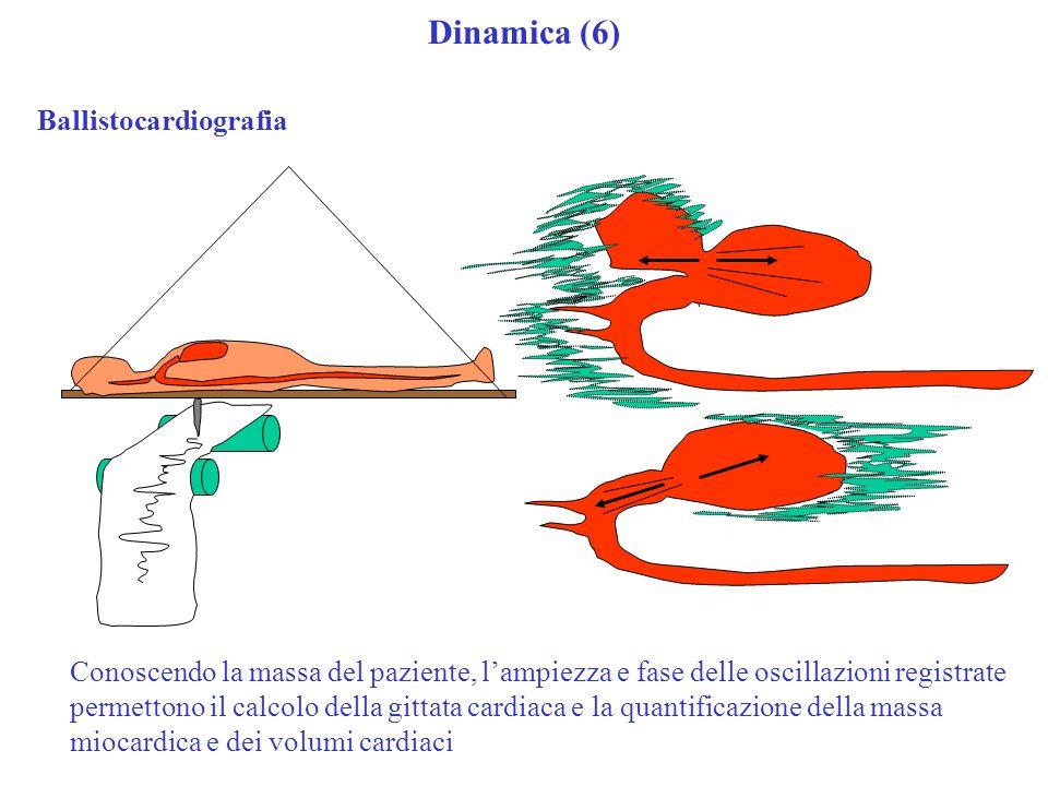 Dinamica (6) Ballistocardiografia Conoscendo la massa del paziente, lampiezza e fase delle oscillazioni registrate permettono il calcolo della gittata