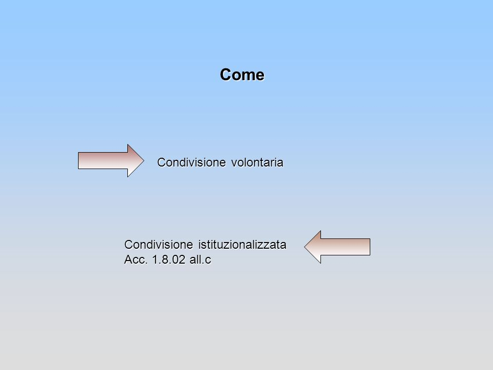 Come Condivisione volontaria Condivisione istituzionalizzata Acc. 1.8.02 all.c