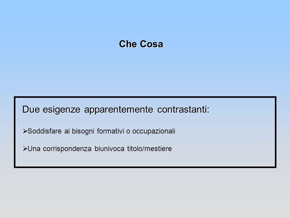 Che Cosa Volet 4.2 Objectifs de valitation des acquis (F.N.I.) Le modalités de validation des acquis (F.N.I) Validation des acquis Modalità per accreditamento competenze acquisite in percorsi non formali ed informali sono realizzate diversamente da regione e a regione.