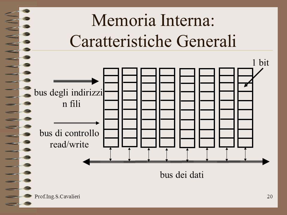 Prof.Ing.S.Cavalieri20 bus dei dati bus degli indirizzi n fili bus di controllo read/write 1 bit Memoria Interna: Caratteristiche Generali