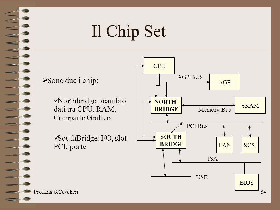 Prof.Ing.S.Cavalieri84 Il Chip Set CPU NORTH BRIDGE LAN SOUTH BRIDGE AGP SCSI AGP BUS SRAM Memory Bus PCI Bus BIOS ISA USB Sono due i chip: Northbridg