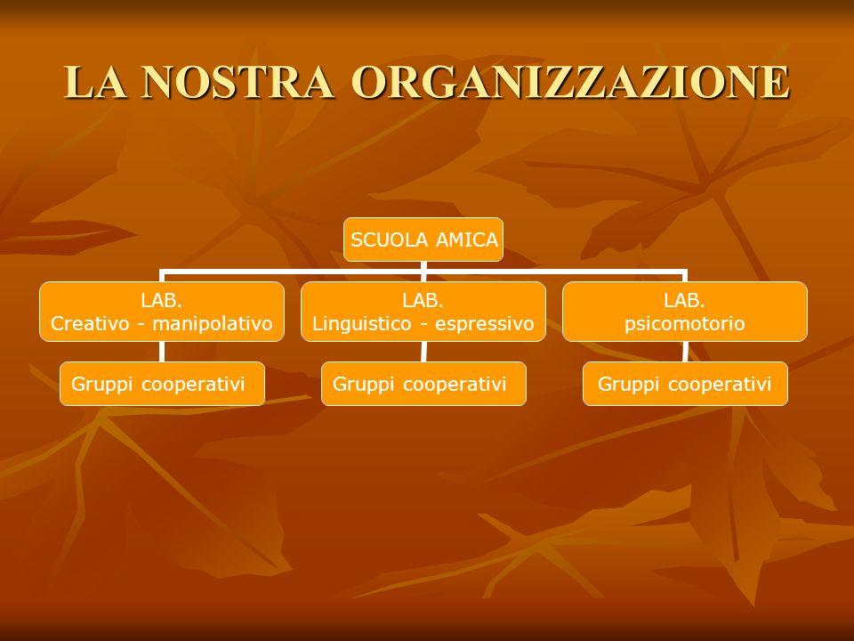 LA NOSTRA ORGANIZZAZIONE SCUOLA AMICA LAB. Creativo - manipolativo Gruppi cooperativi LAB. Linguistico - espressivo Gruppi cooperativi LAB. psicomotor
