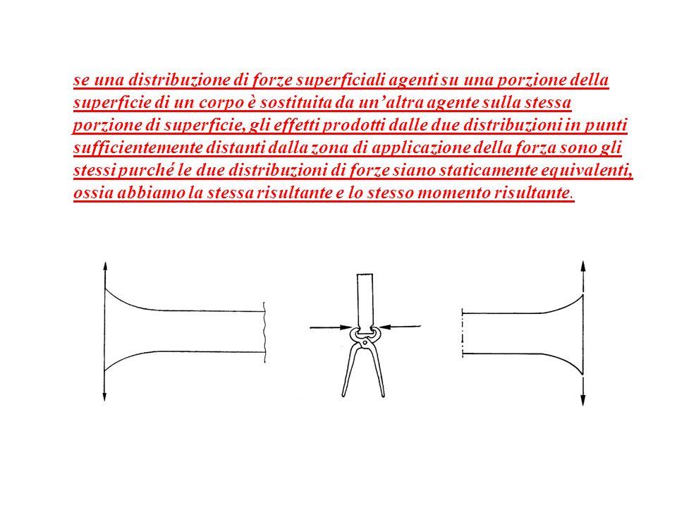 analisi numeriche agli elementi finiti che evidenziano il campo tensionale in elementi sollecitati da forze normali, e forze di taglio; ciascuna sollecitazione è ottenuta con una diversa distribuzione delle forze che tuttavia hanno la stessa risultante.