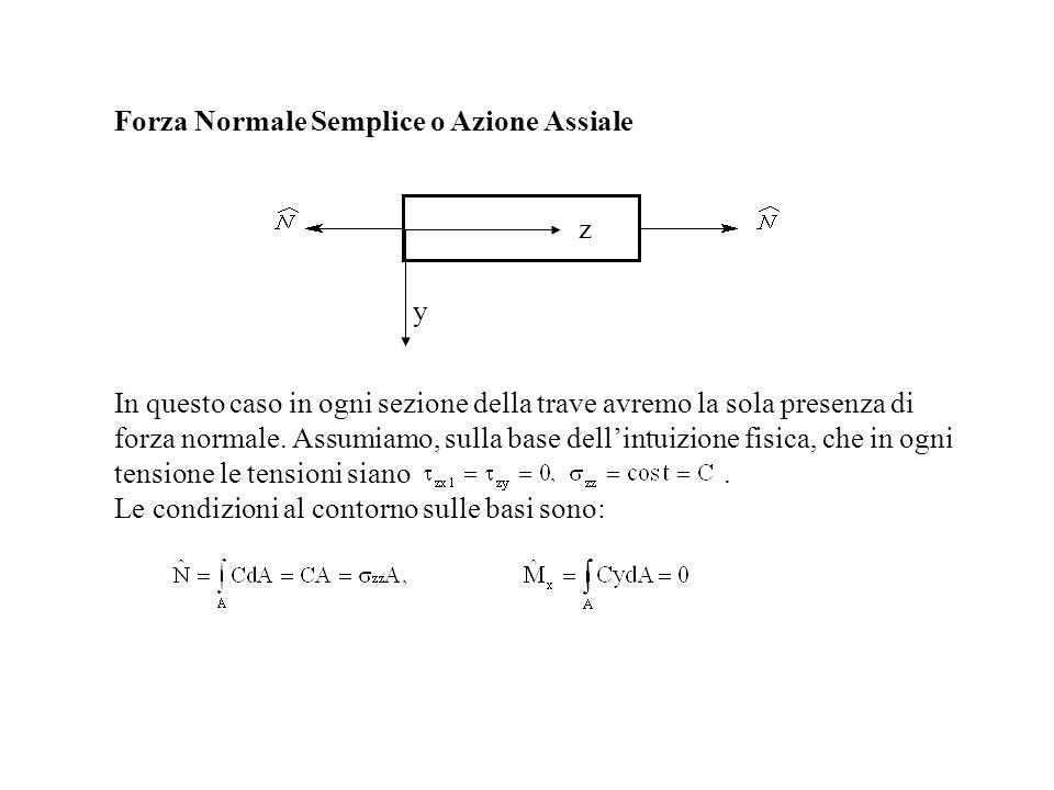 Forza Normale Semplice o Azione Assiale y z In questo caso in ogni sezione della trave avremo la sola presenza di forza normale. Assumiamo, sulla base