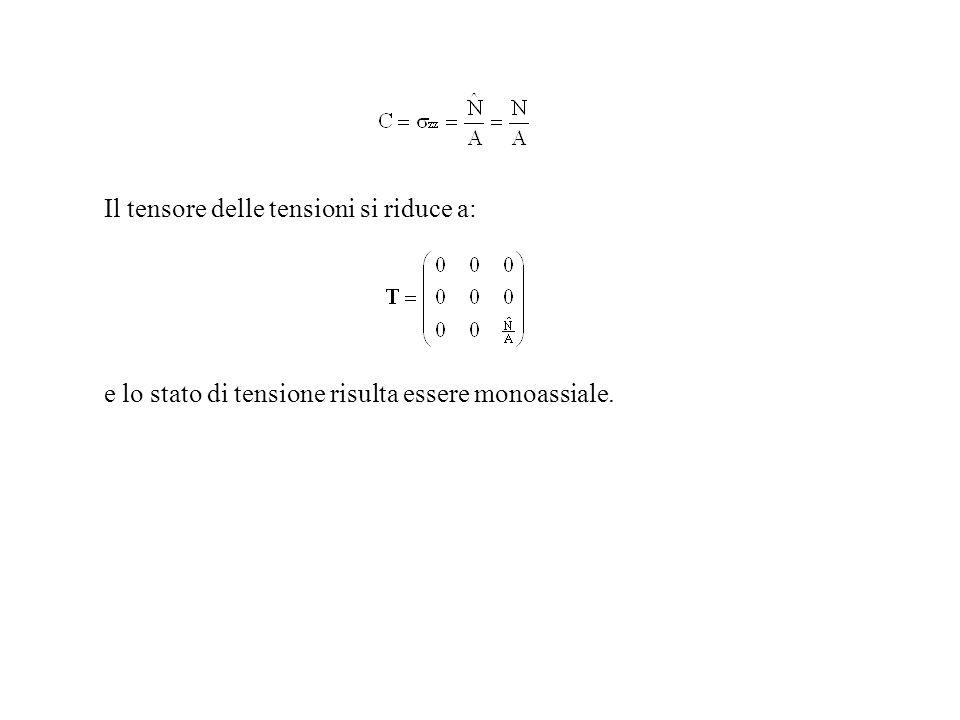 Stato di deformazione Dalle equazioni costitutive si ottiene immediatamente, per il tensore delle deformazioni la seguente espressione : Facendo riferimento alle espressioni generali già considerate in precedenza si ottiene la variazione di lunghezza: Si vede quindi che ad una forza di trazione (N > 0) corrisponde un aumento della lunghezza della trave; lopposto si verifica nel caso di compressione (N < 0).