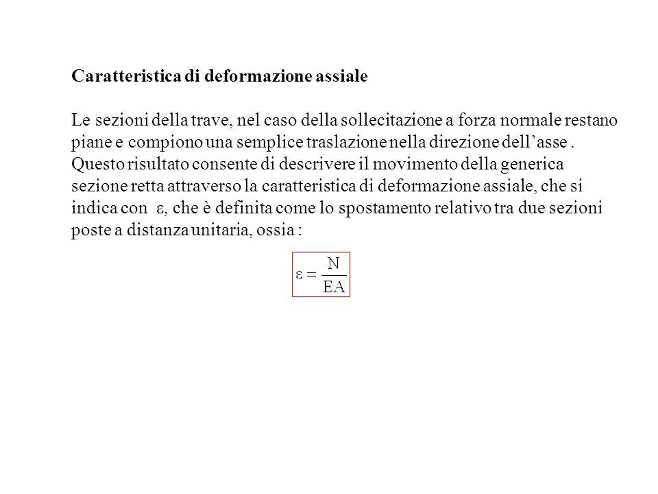 Flessione Semplice (Pura) Si ha flessione semplice attorno allasse x quando : Cioè si ha solo un vettore momento parallelo allasse x.