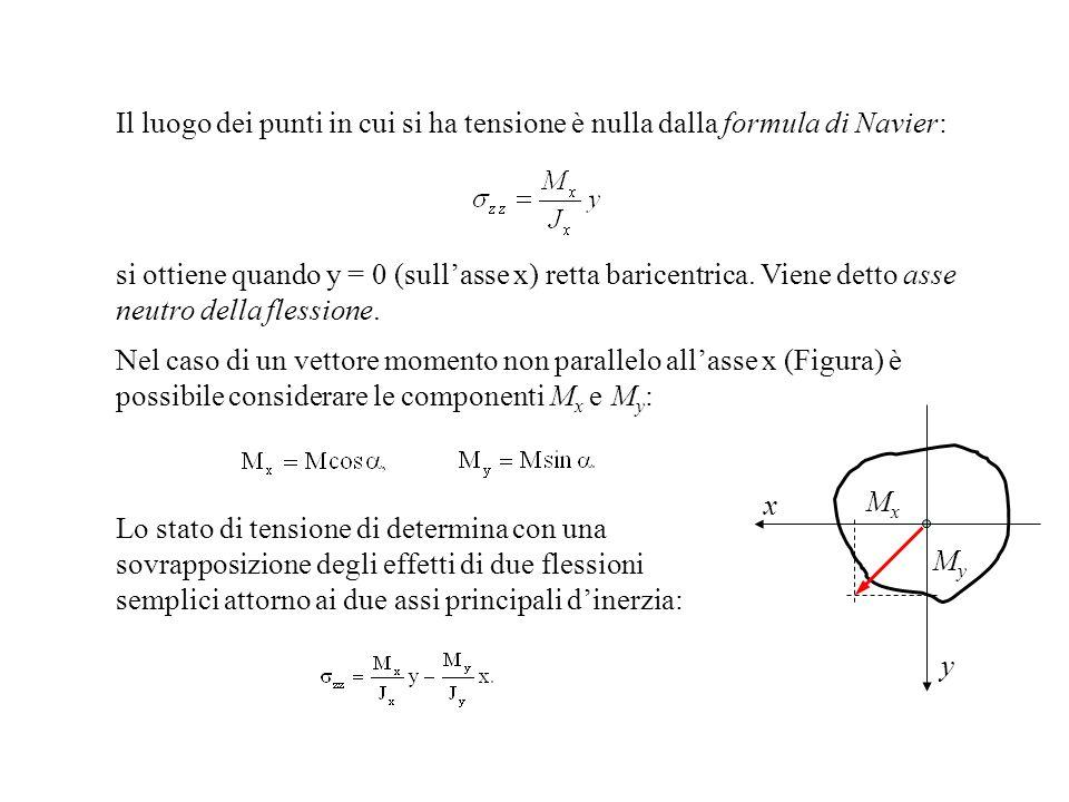 Il luogo dei punti in cui si ha tensione è nulla dalla formula di Navier: si ottiene quando y = 0 (sullasse x) retta baricentrica. Viene detto asse ne