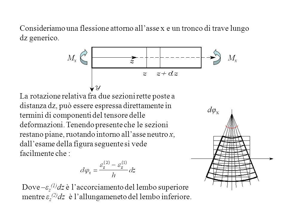 Consideriamo una flessione attorno allasse x e un tronco di trave lungo dz generico. La rotazione relativa fra due sezioni rette poste a distanza dz,