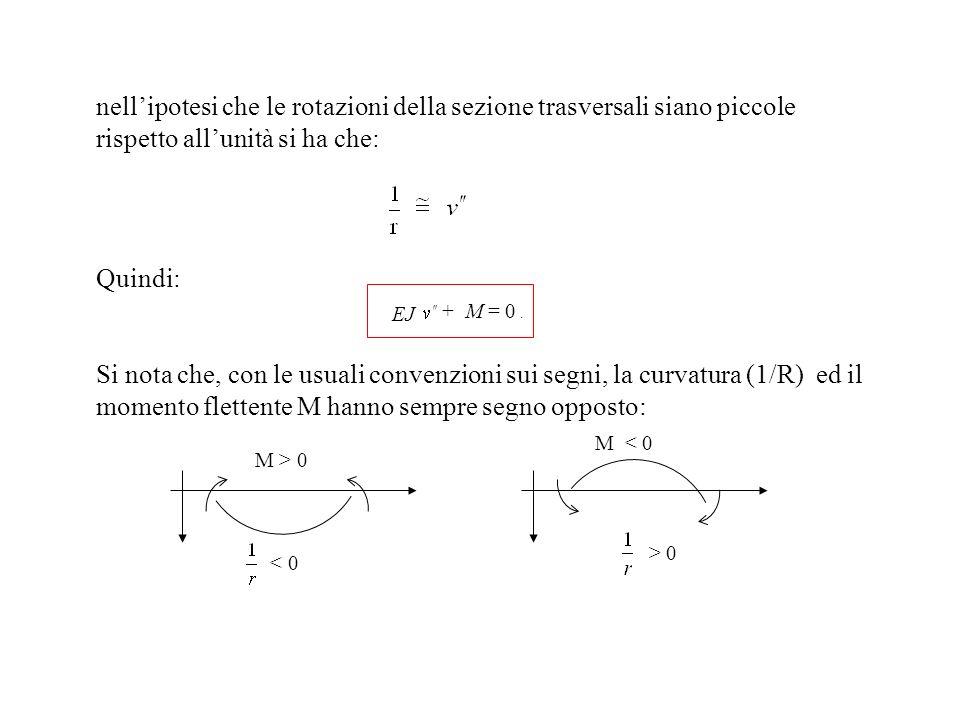 nellipotesi che le rotazioni della sezione trasversali siano piccole rispetto allunità si ha che: Quindi: EJ + M = 0. Si nota che, con le usuali conve