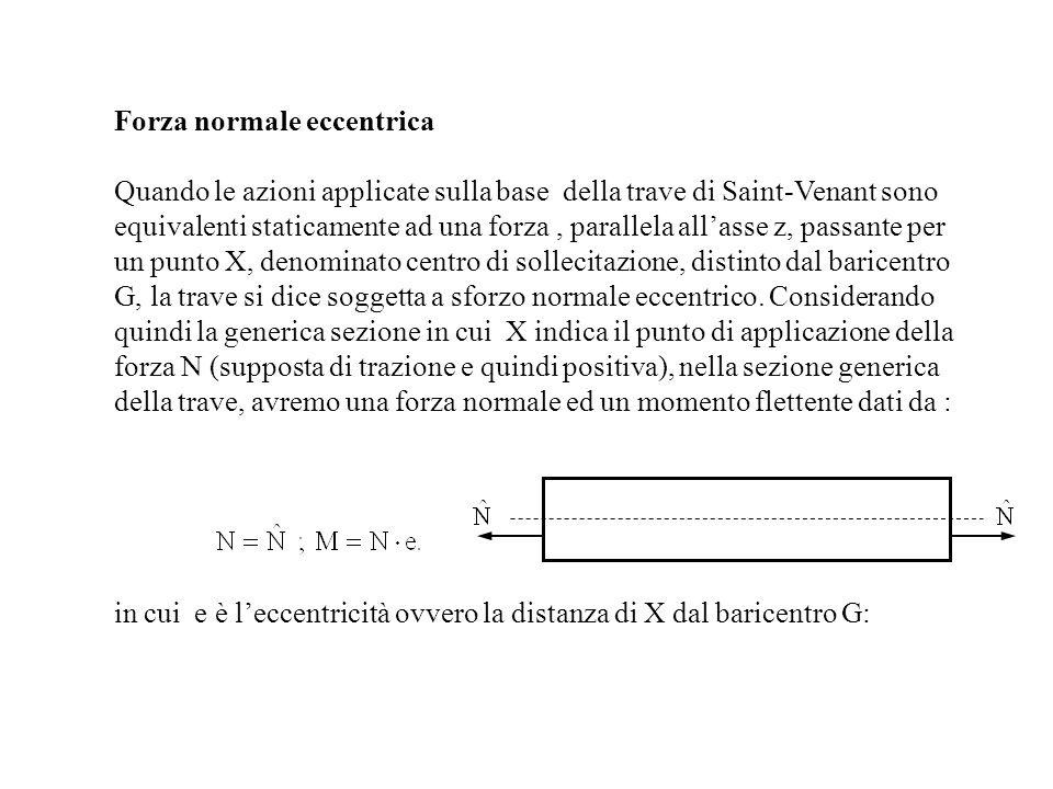 Forza normale eccentrica Quando le azioni applicate sulla base della trave di Saint-Venant sono equivalenti staticamente ad una forza, parallela allas