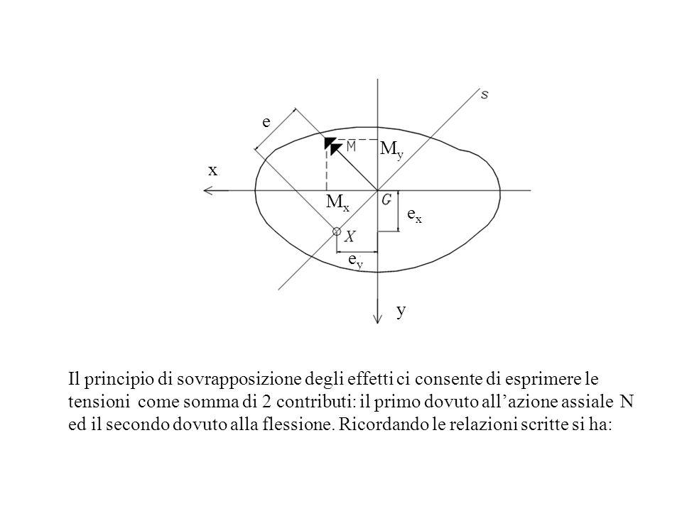 Il principio di sovrapposizione degli effetti ci consente di esprimere le tensioni come somma di 2 contributi: il primo dovuto allazione assiale N ed