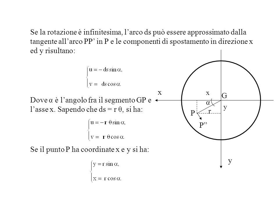 Se la rotazione è infinitesima, larco ds può essere approssimato dalla tangente allarco PP in P e le componenti di spostamento in direzione x ed y ris