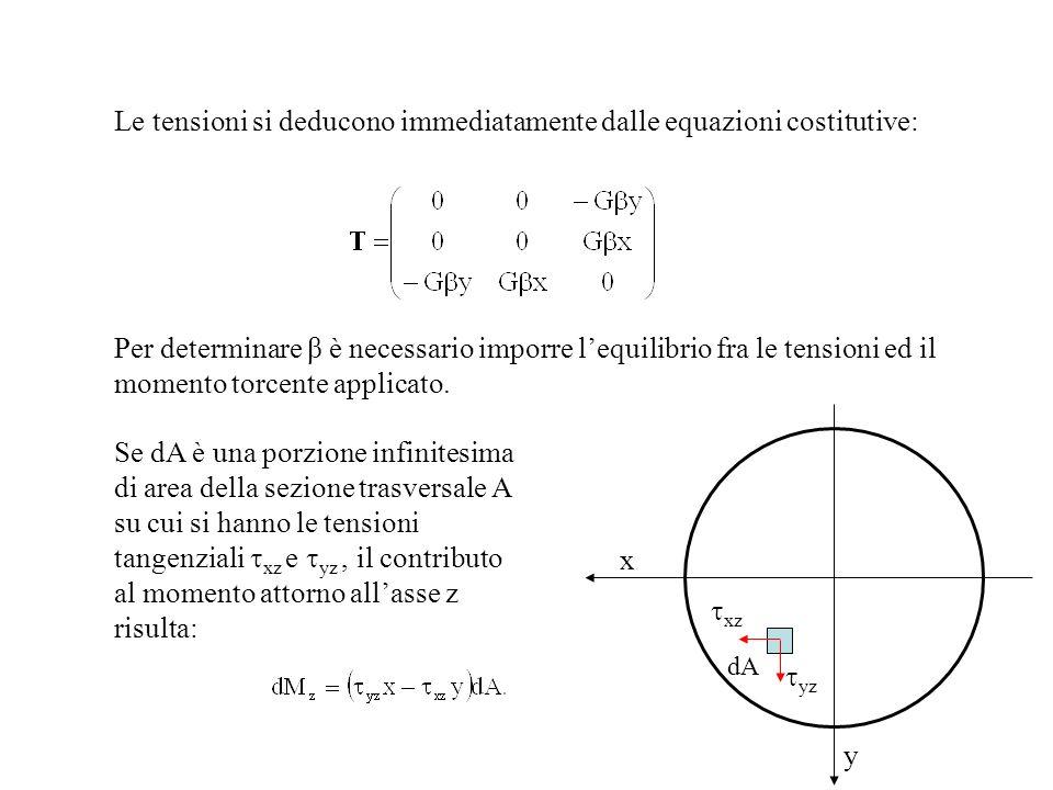 Le tensioni si deducono immediatamente dalle equazioni costitutive: Se dA è una porzione infinitesima di area della sezione trasversale A su cui si ha