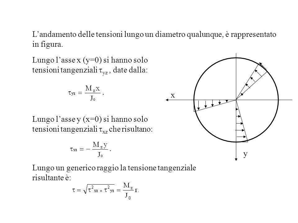 Landamento delle tensioni lungo un diametro qualunque, è rappresentato in figura. y x Lungo lasse x (y=0) si hanno solo tensioni tangenziali yz, date