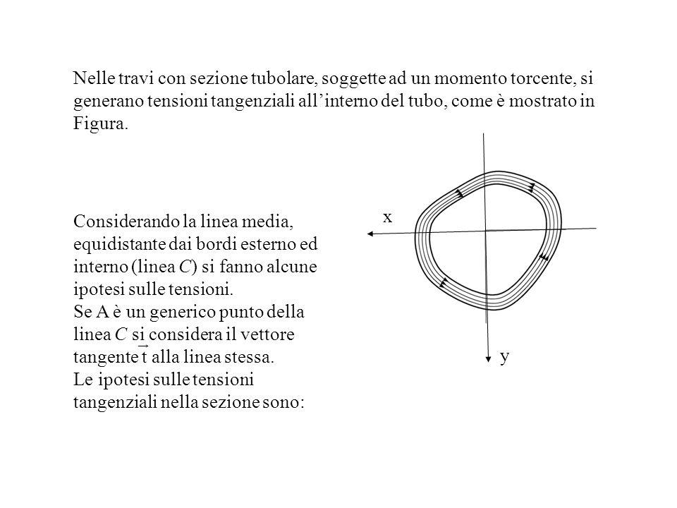 Nelle travi con sezione tubolare, soggette ad un momento torcente, si generano tensioni tangenziali allinterno del tubo, come è mostrato in Figura. x