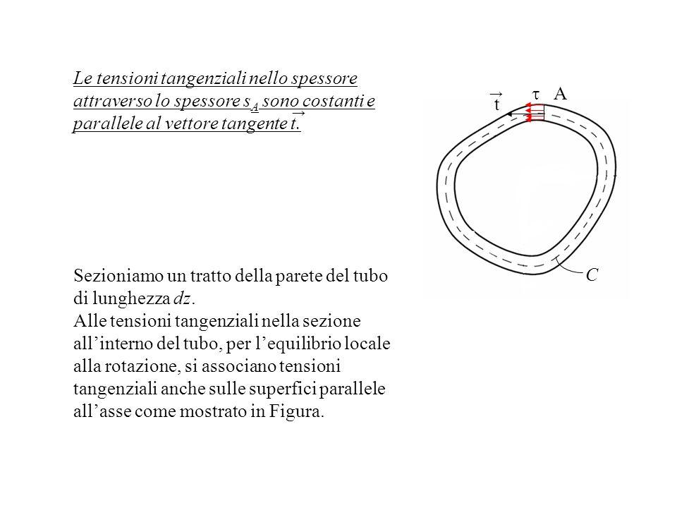 Le tensioni tangenziali nello spessore attraverso lo spessore s A sono costanti e parallele al vettore tangente t. C A t Sezioniamo un tratto della pa