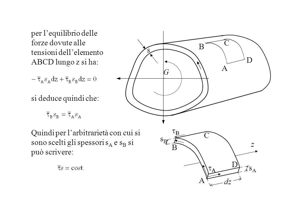 per lequilibrio delle forze dovute alle tensioni dellelemento ABCD lungo z si ha: s sAsA sBsB A A B B C C D D dz z si deduce quindi che: Quindi per la