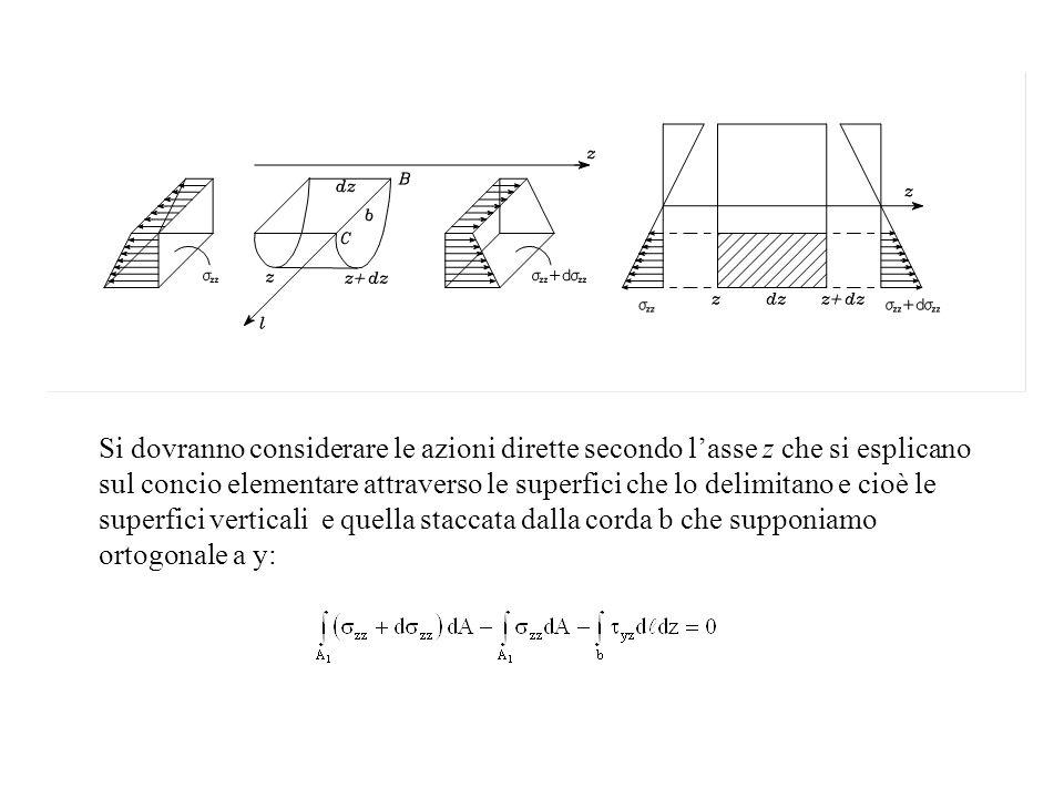 Si dovranno considerare le azioni dirette secondo lasse z che si esplicano sul concio elementare attraverso le superfici che lo delimitano e cioè le s