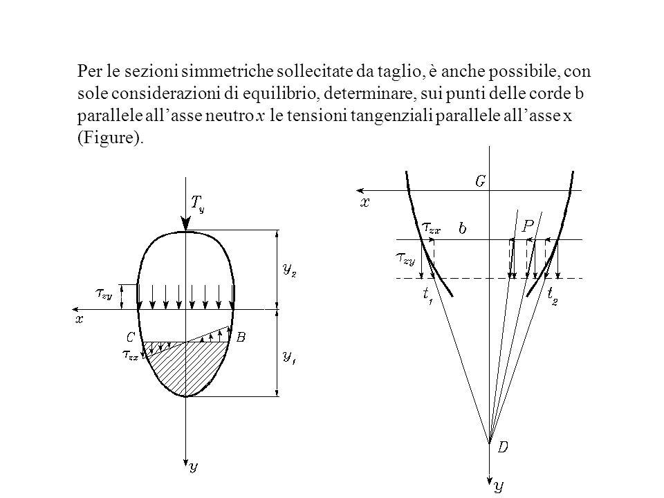 Per le sezioni simmetriche sollecitate da taglio, è anche possibile, con sole considerazioni di equilibrio, determinare, sui punti delle corde b paral