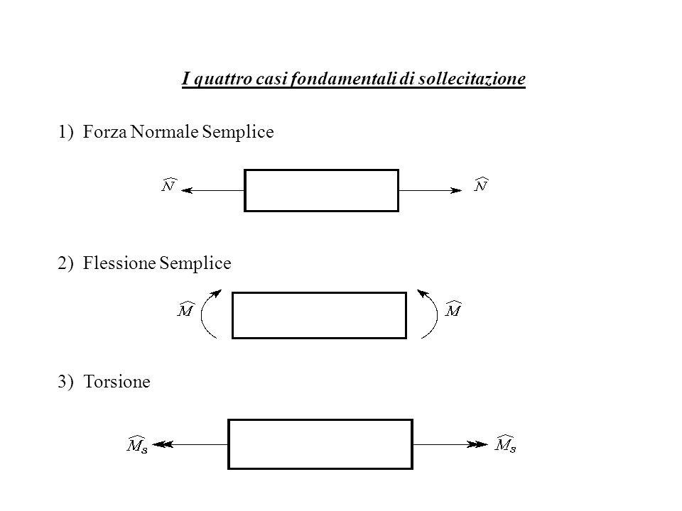 I quattro casi fondamentali di sollecitazione 1) Forza Normale Semplice 2) Flessione Semplice 3) Torsione