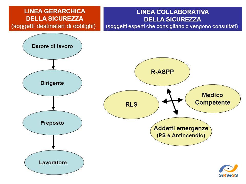 Datore di lavoro Dirigente Preposto R-ASPP LINEA GERARCHICA DELLA SICUREZZA (soggetti destinatari di obblighi) Lavoratore LINEA COLLABORATIVA DELLA SI