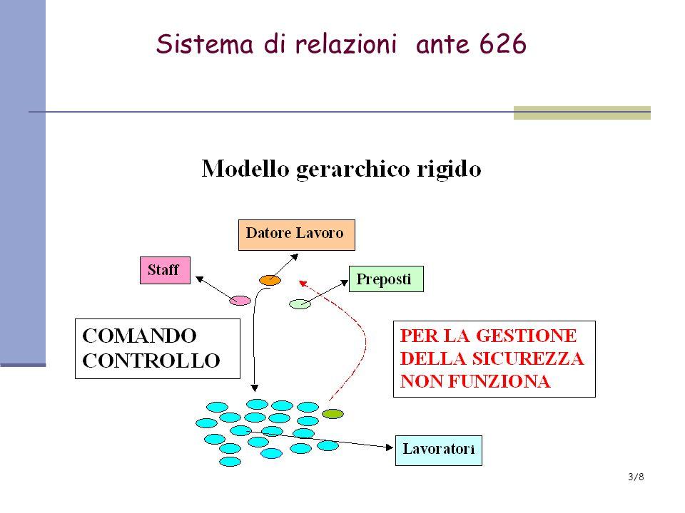 4/8 Sistema di relazioni 626